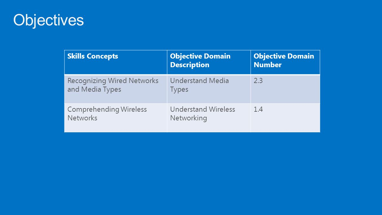 Objectives Skills ConceptsObjective Domain Description Objective Domain Number Recognizing Wired Networks and Media Types Understand Media Types 2.3 C