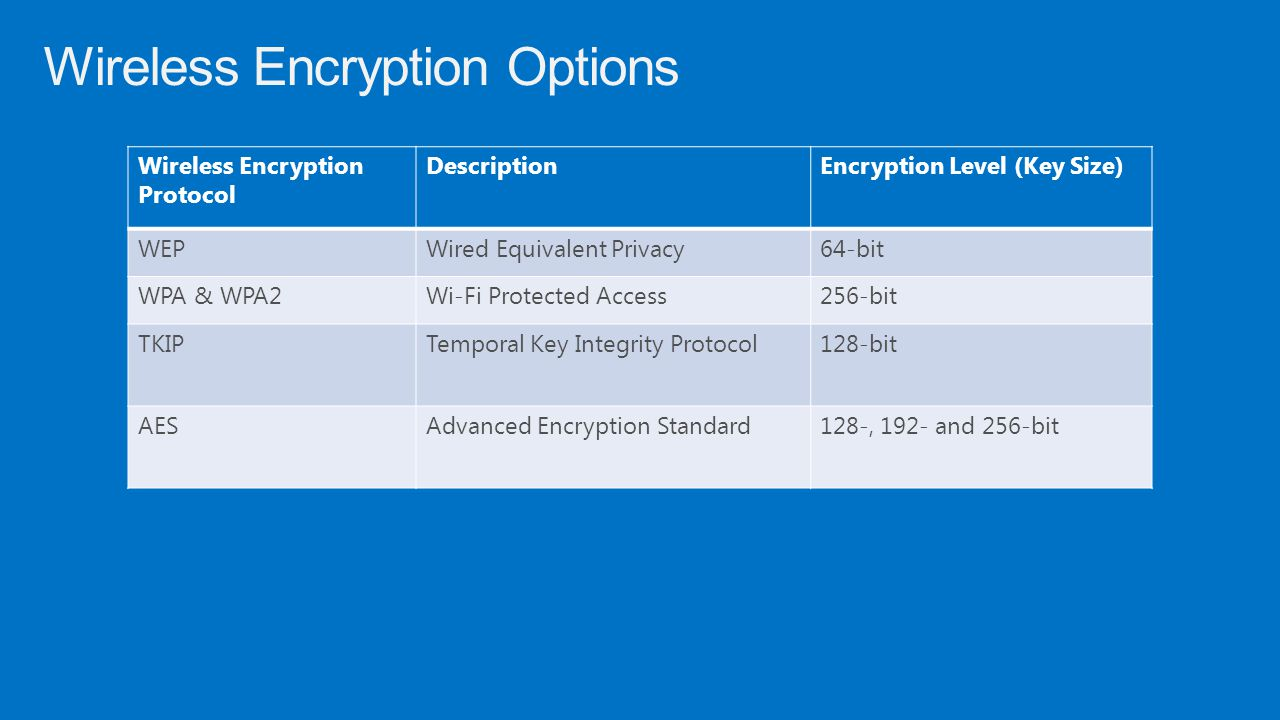 Wireless Encryption Options Wireless Encryption Protocol DescriptionEncryption Level (Key Size) WEPWired Equivalent Privacy64-bit WPA & WPA2Wi-Fi Prot