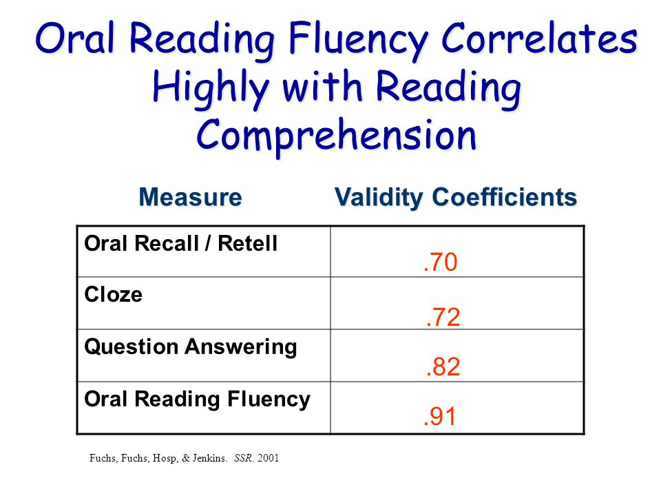 Oral Reading Fluency Correlates Highly with Reading Comprehension Oral Recall / Retell Cloze Question Answering Oral Reading Fluency MeasureValidity Coefficients Measure Validity Coefficients.70.72.82.91 Fuchs, Fuchs, Hosp, & Jenkins.