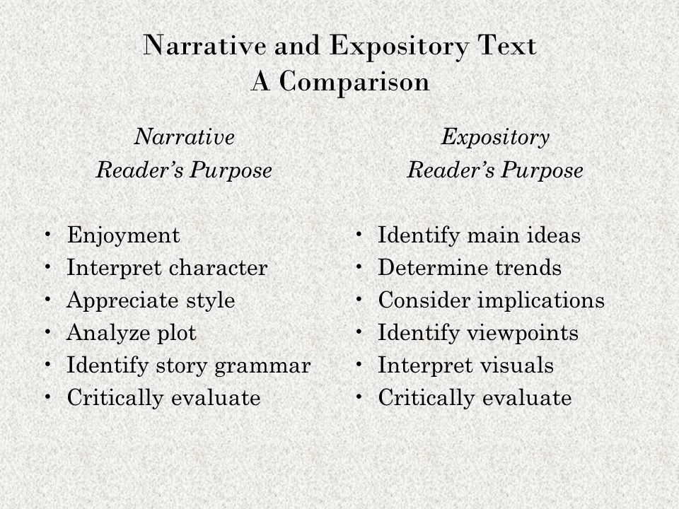 Narrative and Expository Text A Comparison Narrative Reader's Purpose Enjoyment Interpret character Appreciate style Analyze plot Identify story grammar Critically evaluate Expository Reader's Purpose Identify main ideas Determine trends Consider implications Identify viewpoints Interpret visuals Critically evaluate
