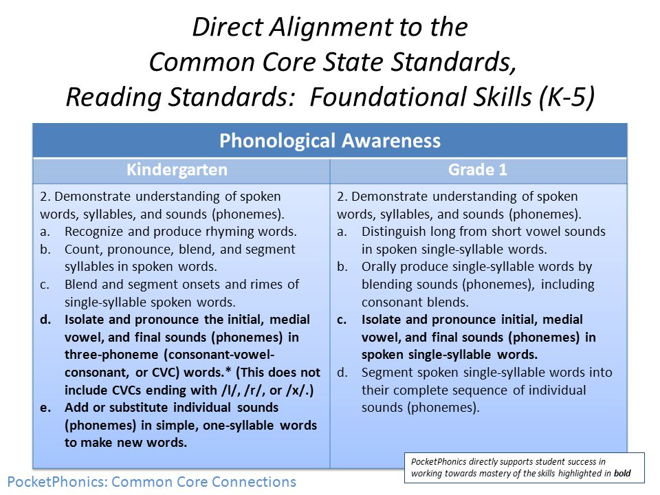 Direct Alignment to the Common Core State Standards, Reading Standards: Foundational Skills (K-5) PocketPhonics: Common Core Connections PocketPhonics