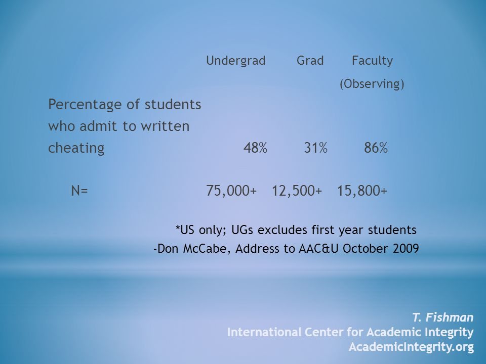 Undergrad Grad Faculty (Observing) Percentage of students who admit to written cheating 48% 31% 86% N= 75,000+ 12,500+ 15,800+ *US only; UGs excludes first year students -Don McCabe, Address to AAC&U October 2009 T.