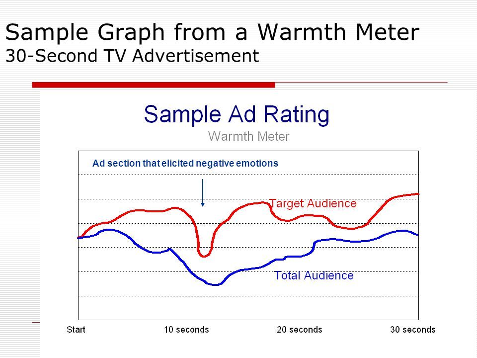 Sample Graph from a Warmth Meter 30-Second TV Advertisement Ad section that elicited negative emotions