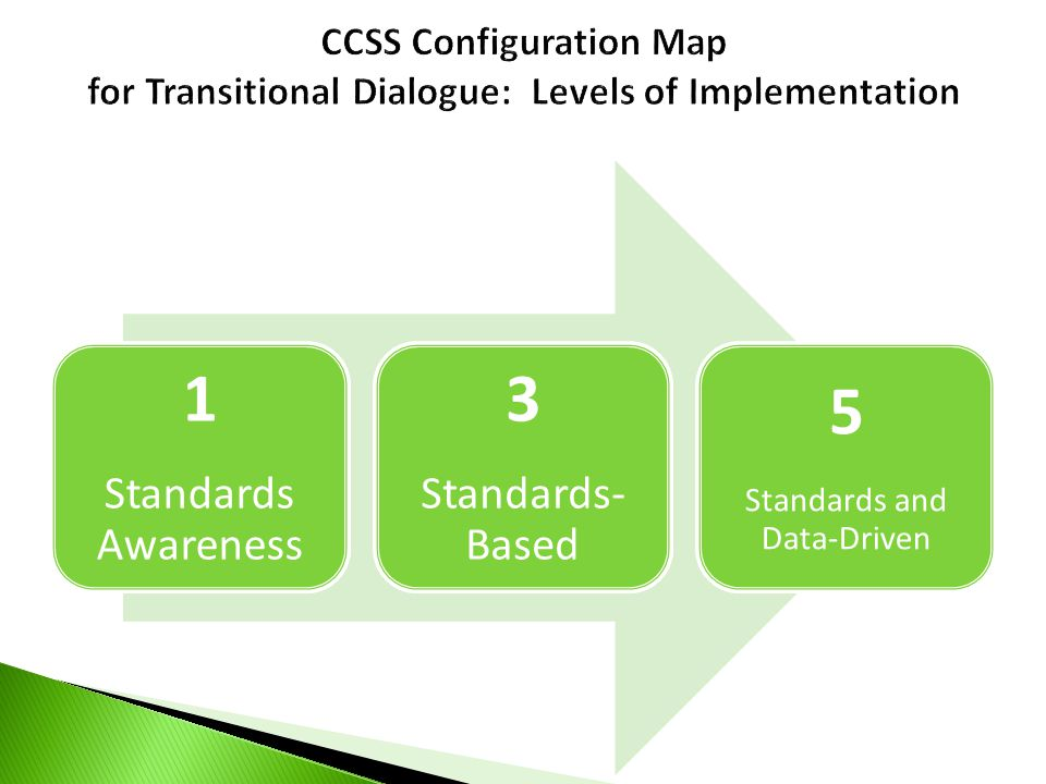 1 Standards Awareness 3 Standards- Based 5 Standards and Data-Driven