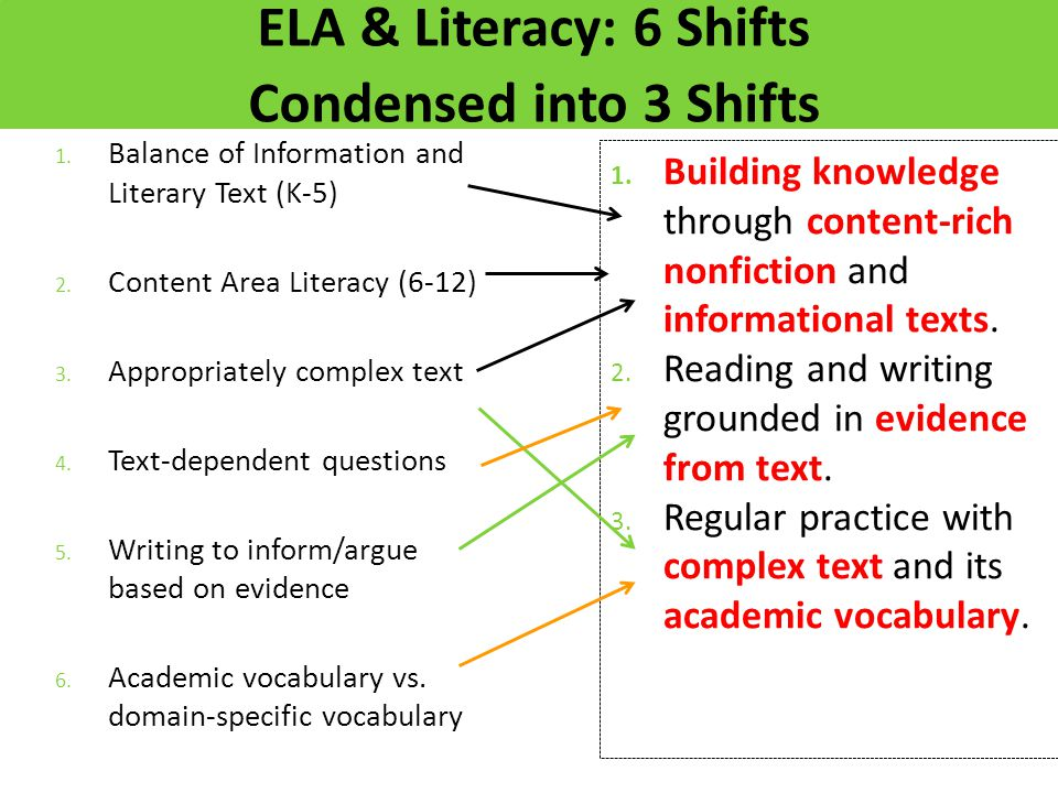 1. Balance of Information and Literary Text (K-5) 2. Content Area Literacy (6-12) 3. Appropriately complex text 4. Text-dependent questions 5. Writing