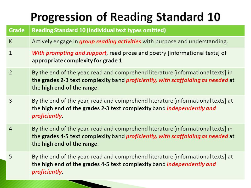 GradeReading Standard 10 (individual text types omitted) KActively engage in group reading activities with purpose and understanding. 1With prompting