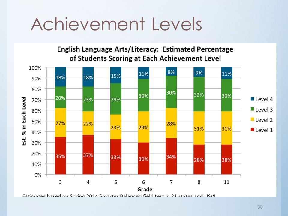 Achievement Levels 30