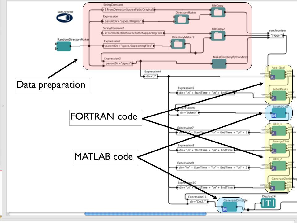 Data preparation FORTRAN codeMATLAB code