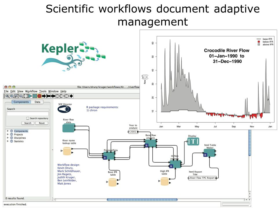 Scientific workflows document adaptive management