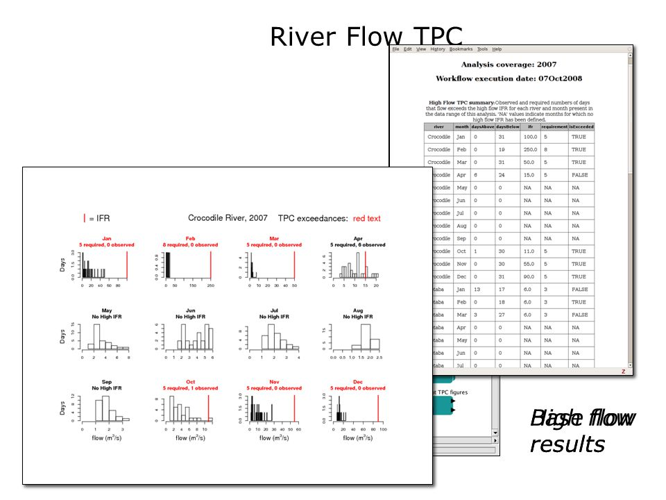 River Flow TPC Base flow results High flow results