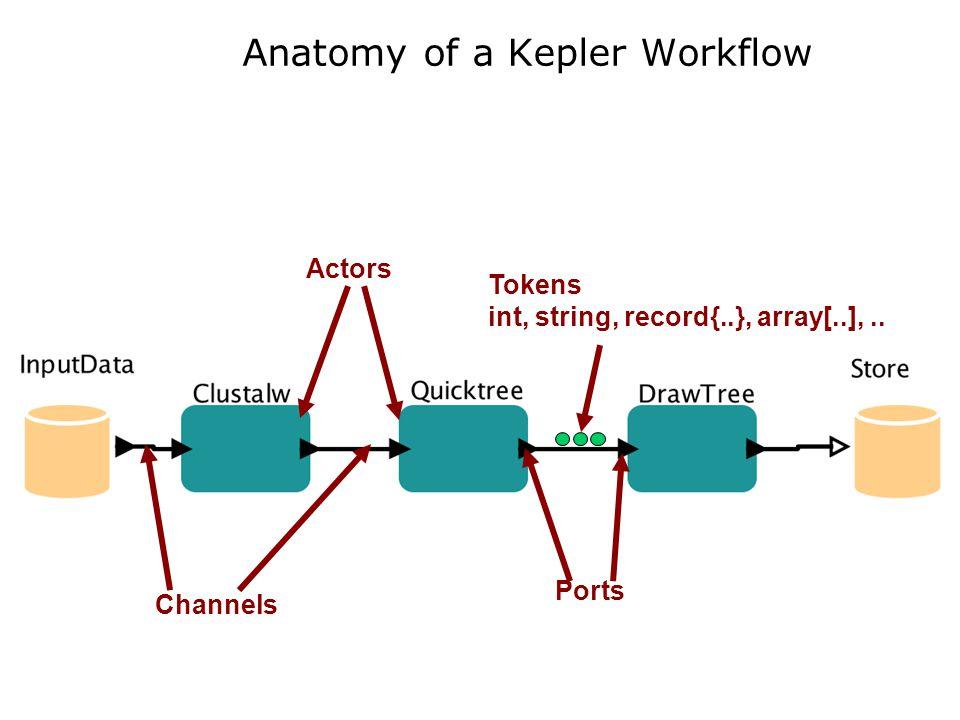 Sensor sites: topology and monitoring