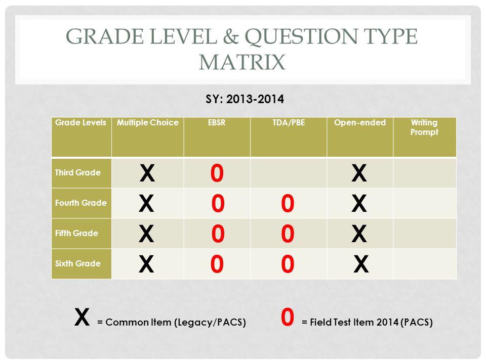 GRADE LEVEL & QUESTION TYPE MATRIX Grade LevelsMultiple ChoiceEBSRTDA/PBEOpen-endedWriting Prompt Third Grade X0 X Fourth Grade X 00 X Fifth Grade X 0