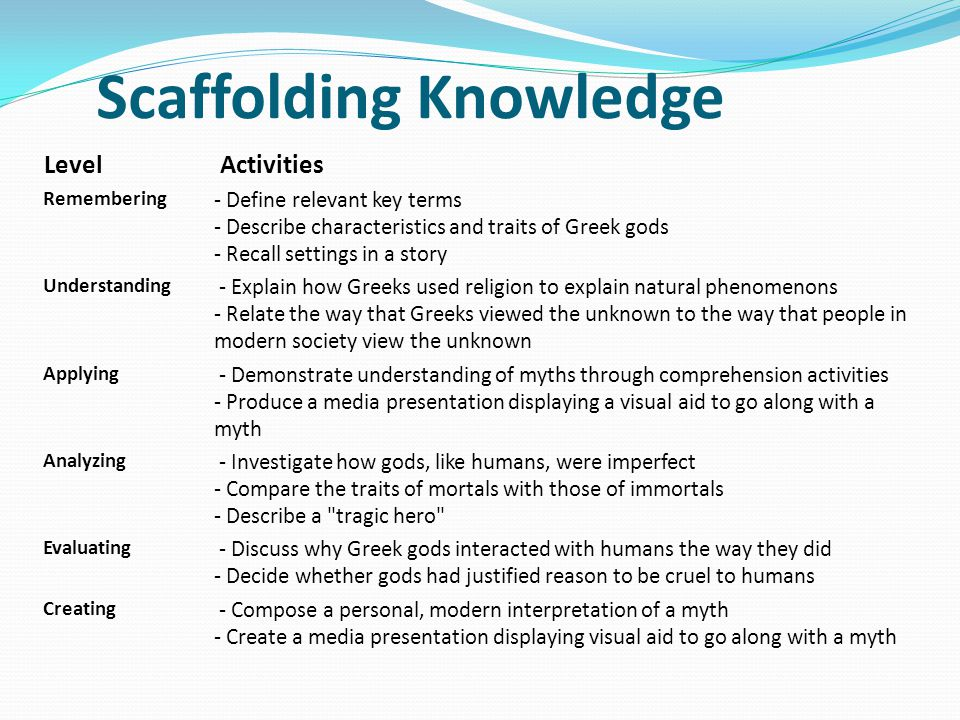 Scaffolding Knowledge Level Activities Remembering - Define relevant key terms - Describe characteristics and traits of Greek gods - Recall settings in a story Understanding - Explain how Greeks used religion to explain natural phenomenons - Relate the way that Greeks viewed the unknown to the way that people in modern society view the unknown Applying - Demonstrate understanding of myths through comprehension activities - Produce a media presentation displaying a visual aid to go along with a myth Analyzing - Investigate how gods, like humans, were imperfect - Compare the traits of mortals with those of immortals - Describe a tragic hero Evaluating - Discuss why Greek gods interacted with humans the way they did - Decide whether gods had justified reason to be cruel to humans Creating - Compose a personal, modern interpretation of a myth - Create a media presentation displaying visual aid to go along with a myth Scaffolding Knowledge: