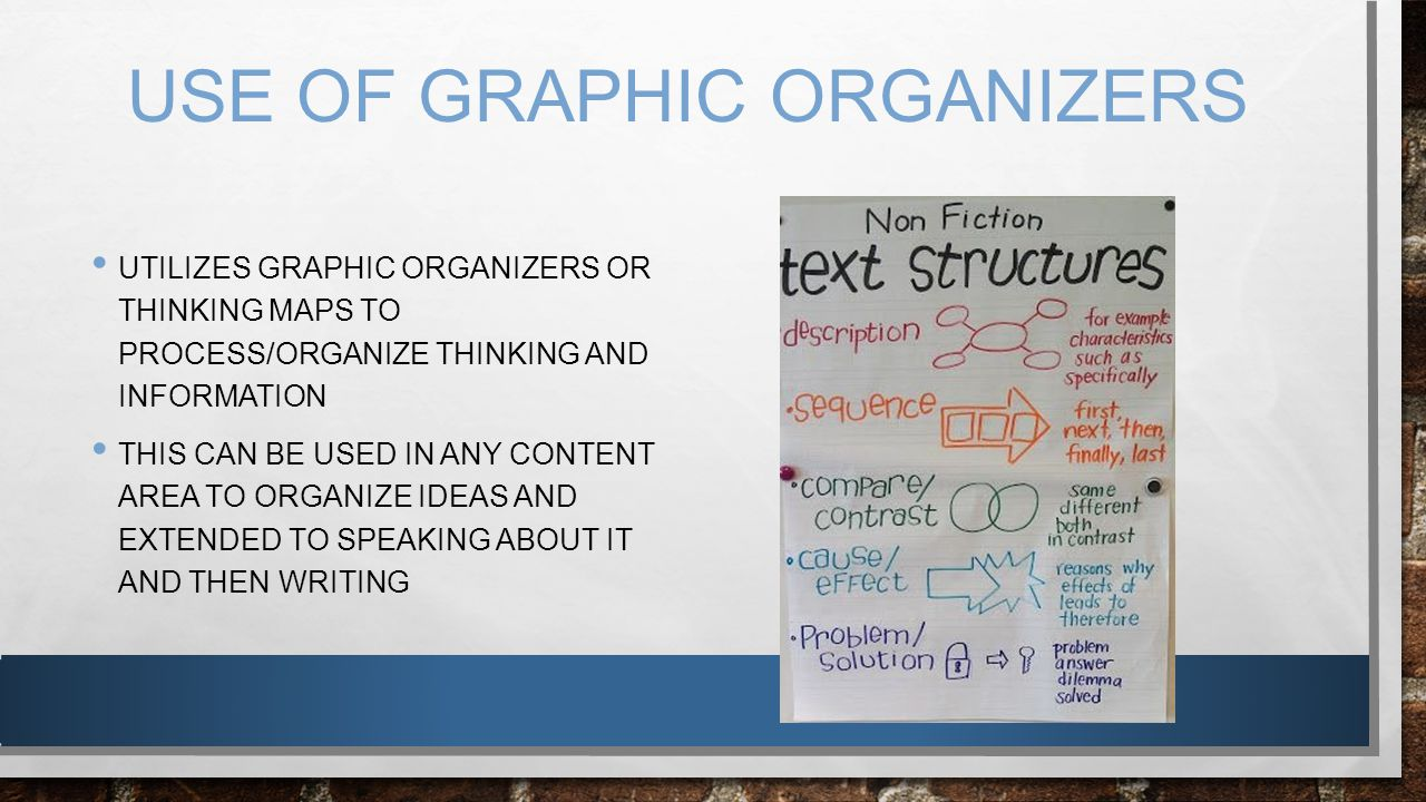 USE OF GRAPHIC ORGANIZERS UTILIZES GRAPHIC ORGANIZERS OR THINKING MAPS TO PROCESS/ORGANIZE THINKING AND INFORMATION THIS CAN BE USED IN ANY CONTENT AR