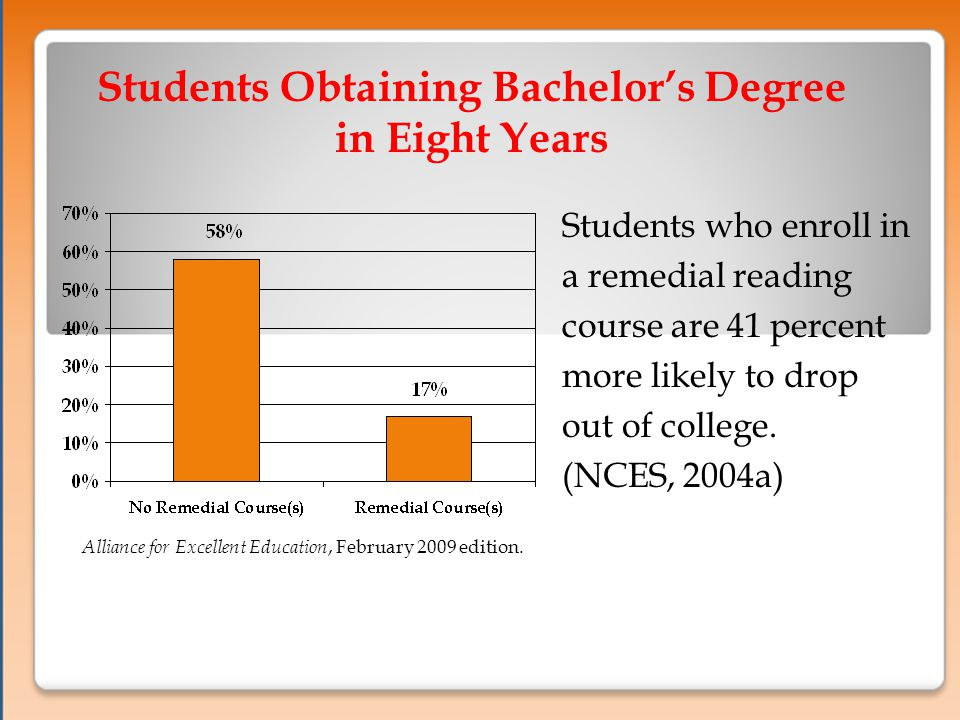 Students who enroll in a remedial reading course are 41 percent more likely to drop out of college.