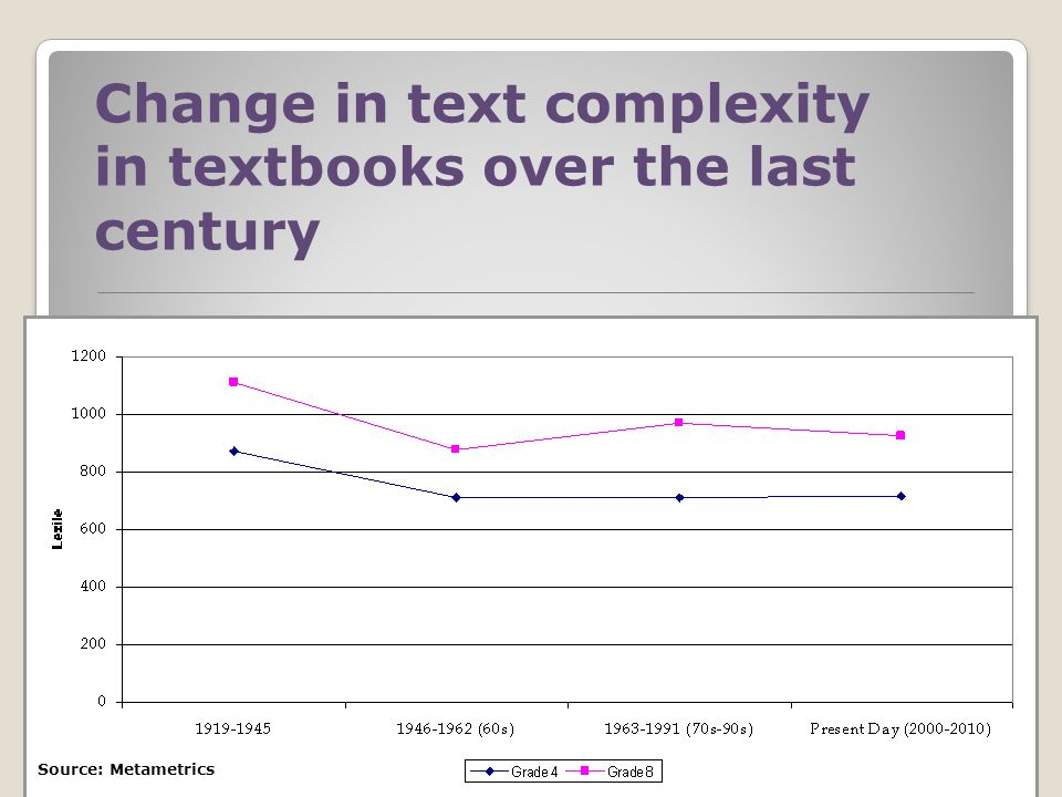 Change in text complexity in textbooks over the last century Source: Metametrics