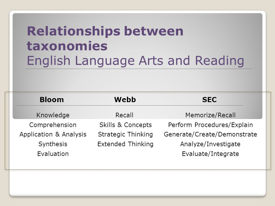 Relationships between taxonomies English Language Arts and Reading Bloom Knowledge Comprehension Application & Analysis Synthesis Evaluation Webb Recall Skills & Concepts Strategic Thinking Extended Thinking SEC Memorize/Recall Perform Procedures/Explain Generate/Create/Demonstrate Analyze/Investigate Evaluate/Integrate