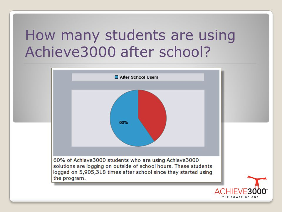 How many students are using Achieve3000 after school