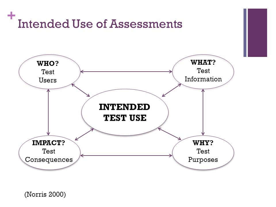 + Intended Use of Assessments (Norris 2000) INTENDED TEST USE INTENDED TEST USE WHAT.