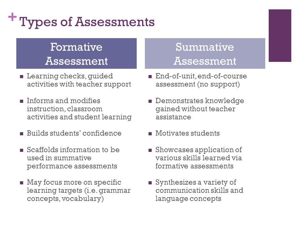 + Types of Assessments Learning checks, guided activities with teacher support Informs and modifies instruction, classroom activities and student learning Builds students' confidence Scaffolds information to be used in summative performance assessments May focus more on specific learning targets (i.e.