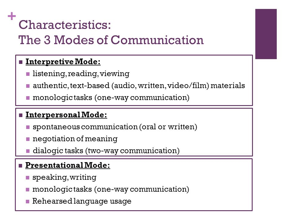 + Characteristics: The 3 Modes of Communication Interpretive Mode: listening, reading, viewing authentic, text-based (audio, written, video/film) materials monologic tasks (one-way communication) Interpersonal Mode: spontaneous communication (oral or written) negotiation of meaning dialogic tasks (two-way communication) Presentational Mode: speaking, writing monologic tasks (one-way communication) Rehearsed language usage