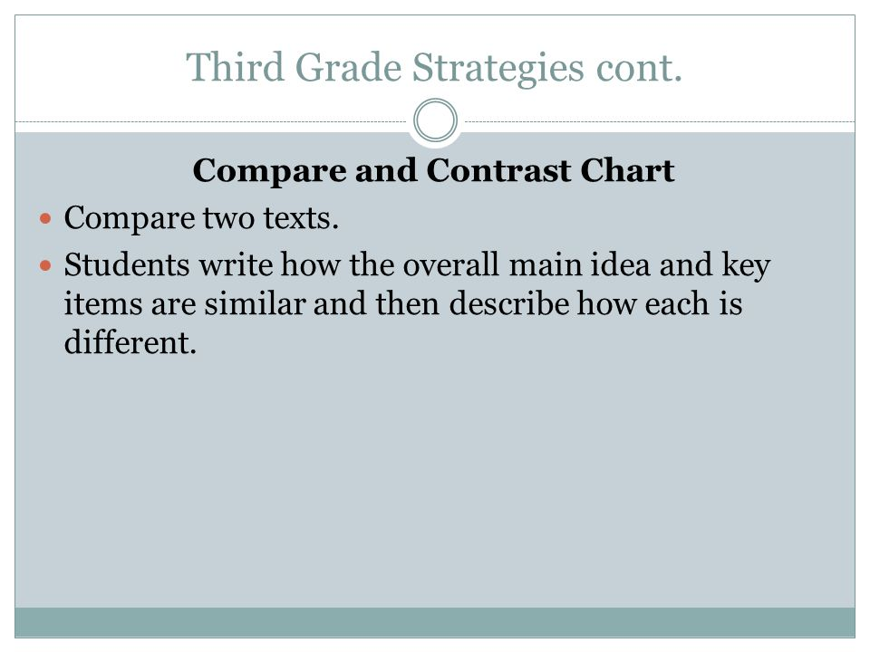 Third Grade Strategies cont. Compare and Contrast Chart Compare two texts. Students write how the overall main idea and key items are similar and then