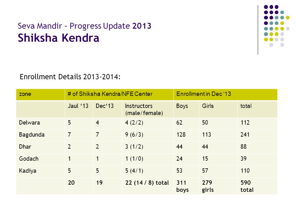 Seva Mandir – Progress Update 2013 Shiksha Kendra zone # of Shiksha Kendra/NFE CenterEnrollment in Dec '13 Jaul '13Dec'13Instructors (male/female) Boy