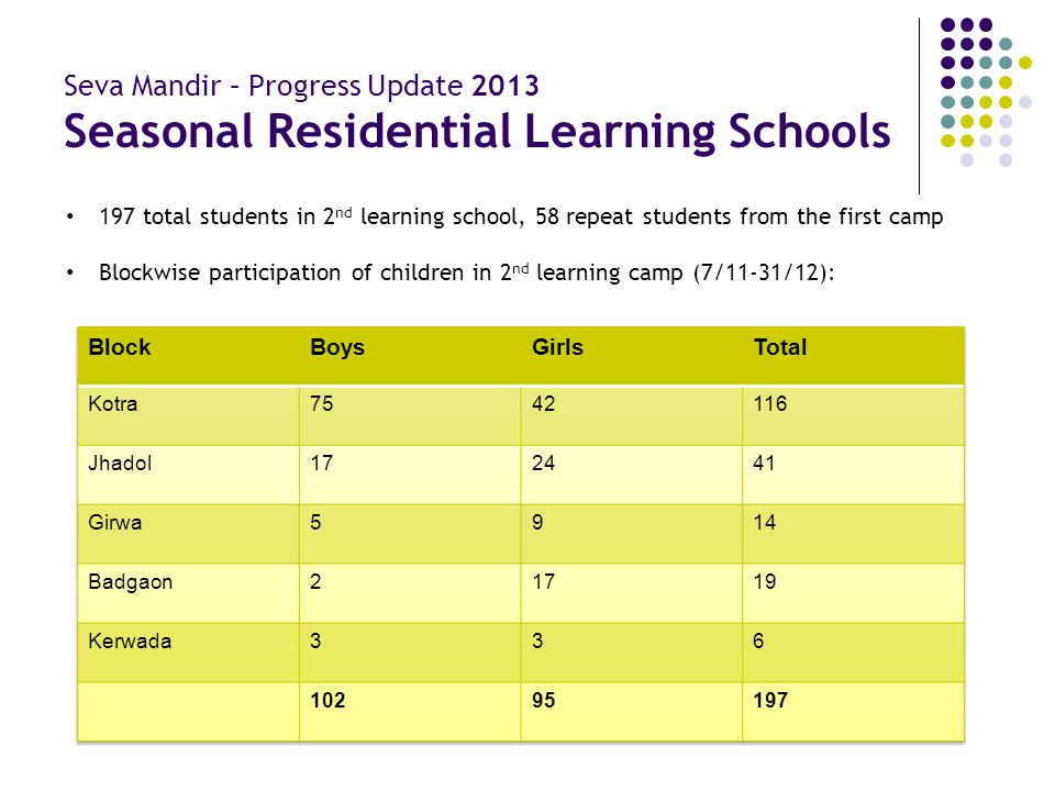 Seva Mandir – Progress Update 2013 Seasonal Residential Learning Schools 197 total students in 2 nd learning school, 58 repeat students from the first