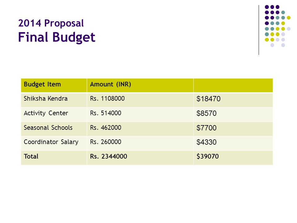 2014 Proposal Final Budget Budget ItemAmount (INR) Shiksha KendraRs. 1108000 $18470 Activity CenterRs. 514000 $8570 Seasonal SchoolsRs. 462000 $7700 C