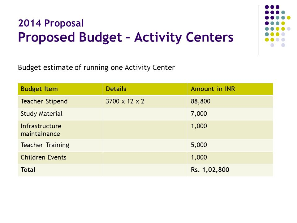 2014 Proposal Proposed Budget – Activity Centers Budget ItemDetailsAmount in INR Teacher Stipend3700 x 12 x 288,800 Study Material7,000 Infrastructure