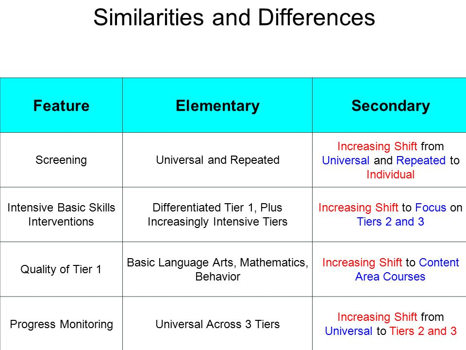 Similarities and Differences FeatureElementarySecondary ScreeningUniversal and Repeated Increasing Shift from Universal and Repeated to Individual Intensive Basic Skills Interventions Differentiated Tier 1, Plus Increasingly Intensive Tiers Increasing Shift to Focus on Tiers 2 and 3 Quality of Tier 1 Basic Language Arts, Mathematics, Behavior Increasing Shift to Content Area Courses Progress MonitoringUniversal Across 3 Tiers Increasing Shift from Universal to Tiers 2 and 3