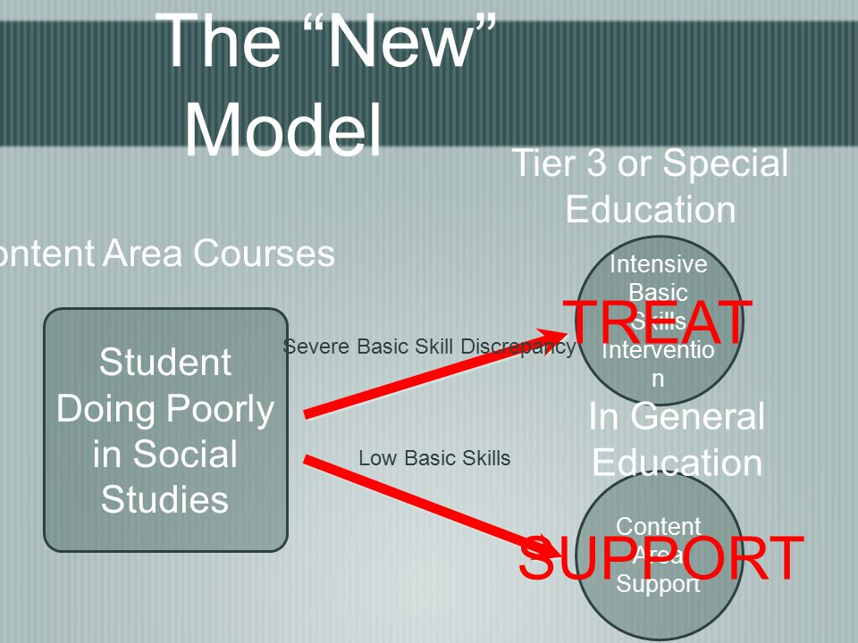 The New Model Student Doing Poorly in Social Studies Content Area Courses Intensive Basic Skills Interventio n Tier 3 or Special Education Content Area Support In General Education Severe Basic Skill Discrepancy Low Basic Skills TREAT SUPPORT