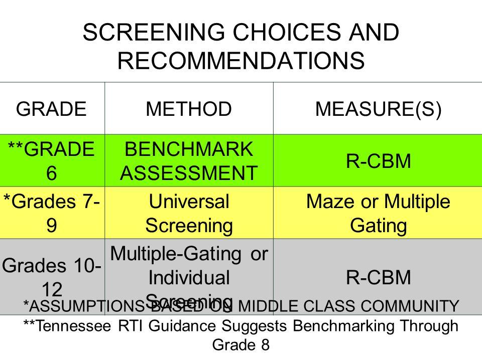 SCREENING CHOICES AND RECOMMENDATIONS GRADEMETHODMEASURE(S) **GRADE 6 BENCHMARK ASSESSMENT R-CBM *Grades 7- 9 Universal Screening Maze or Multiple Gat