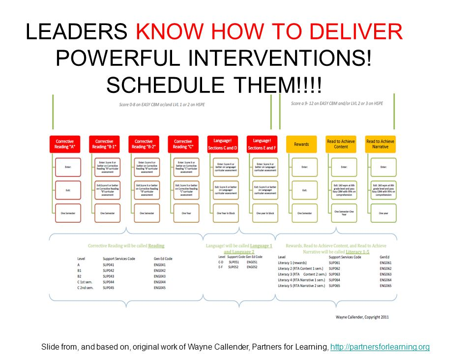 LEADERS KNOW HOW TO DELIVER POWERFUL INTERVENTIONS! SCHEDULE THEM!!!! Slide from, and based on, original work of Wayne Callender, Partners for Learnin