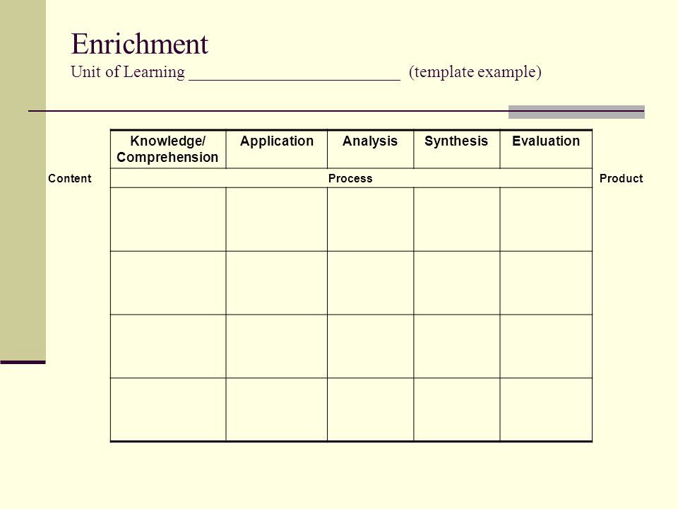 Enrichment Unit of Learning _________________________ (template example) Knowledge/ Comprehension ApplicationAnalysisSynthesisEvaluation ContentProcessProduct