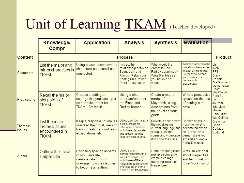 Unit of Learning TKAM (Teacher developed) Knowledge/ Compr ApplicationAnalysisSynthesisEvaluation ContentProcessProduct Characters List the major and minor characters in TKAM.