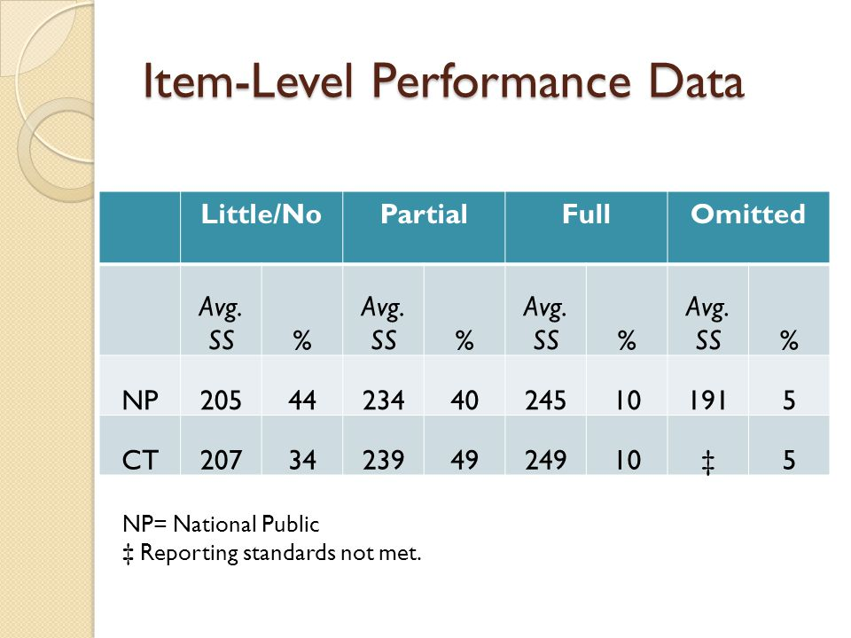 Item-Level Performance Data Little/NoPartialFullOmitted Avg.