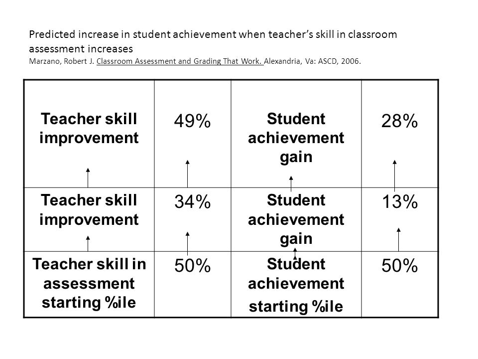 Predicted increase in student achievement when teacher's skill in classroom assessment increases Marzano, Robert J. Classroom Assessment and Grading T