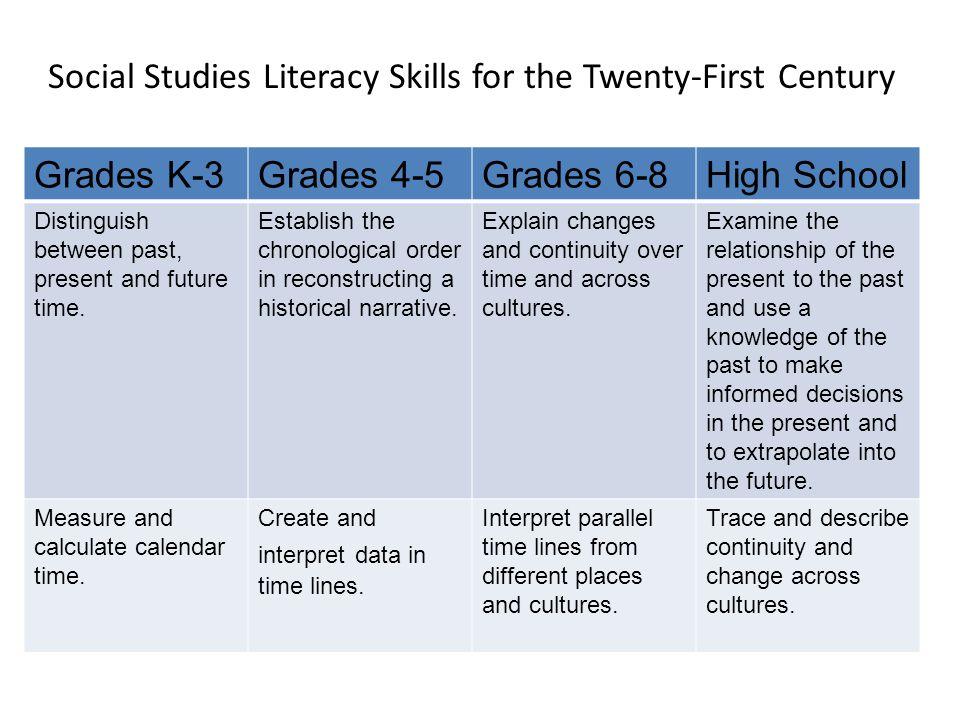 Grades K-3Grades 4-5Grades 6-8High School Distinguish between past, present and future time. Establish the chronological order in reconstructing a his