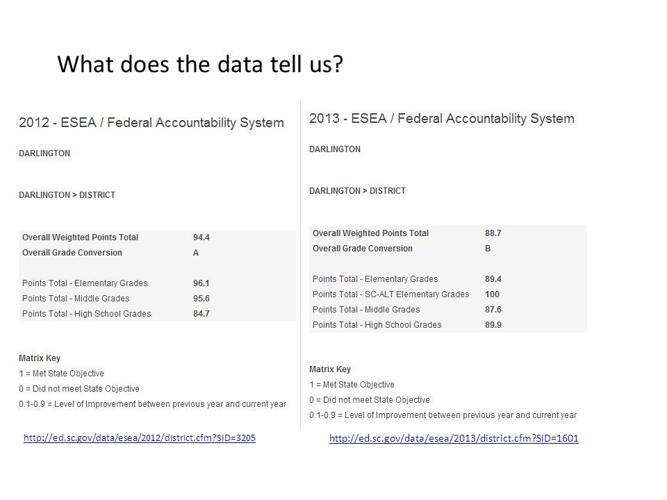 What does the data tell us? http://ed.sc.gov/data/esea/2013/district.cfm?SID=1601 http://ed.sc.gov/data/esea/2012/district.cfm?SID=3205