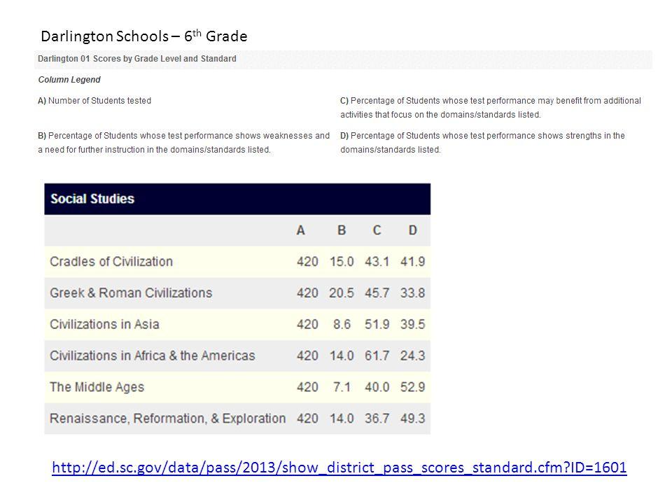http://ed.sc.gov/data/pass/2013/show_district_pass_scores_standard.cfm?ID=1601 Darlington Schools – 6 th Grade