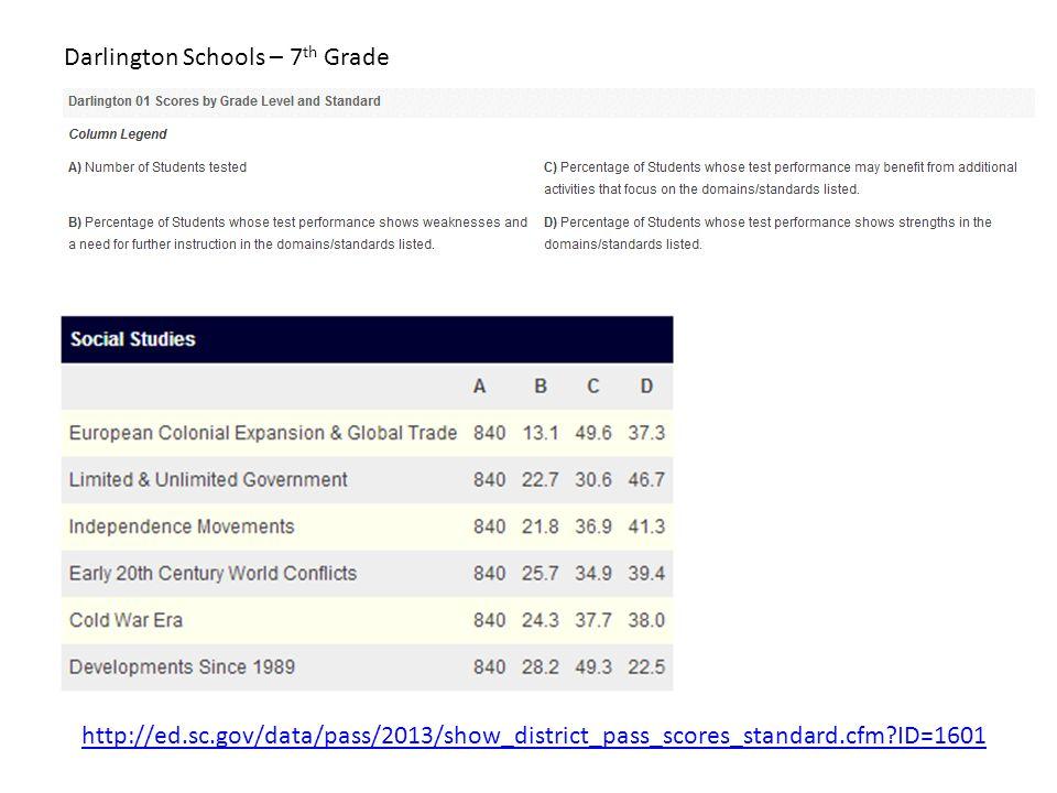 Darlington Schools – 7 th Grade http://ed.sc.gov/data/pass/2013/show_district_pass_scores_standard.cfm?ID=1601
