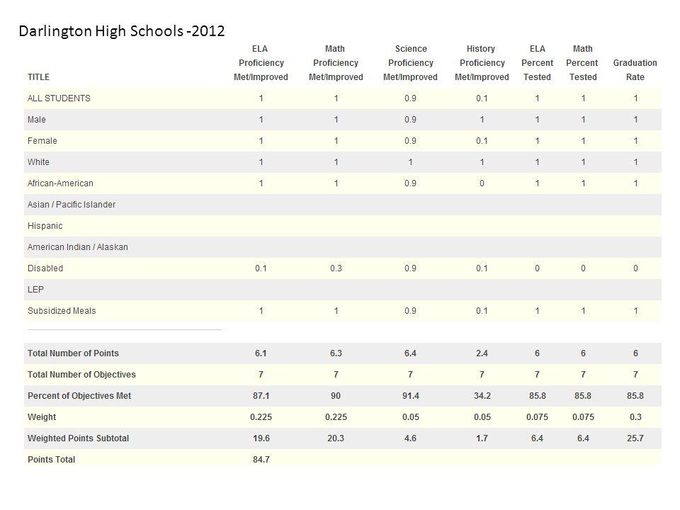 Darlington High Schools -2012