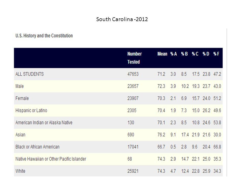 South Carolina -2012