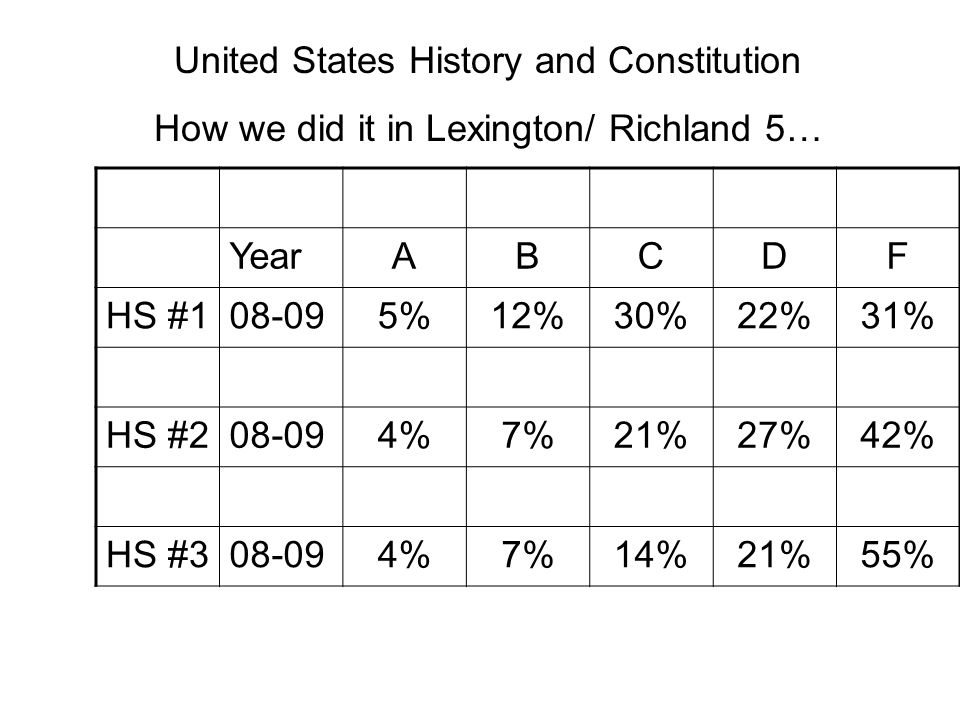 YearABCDF HS #108-095%12%30%22%31% HS #208-094%7%21%27%42% HS #308-094%7%14%21%55% United States History and Constitution How we did it in Lexington/