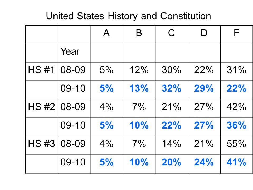 ABCDF Year HS #108-095%12%30%22%31% 09-105%13%32%29%22% HS #208-094%7%21%27%42% 09-105%10%22%27%36% HS #308-094%7%14%21%55% 09-105%10%20%24%41% United