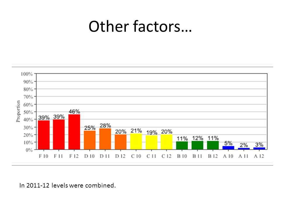 Other factors… In 2011-12 levels were combined.