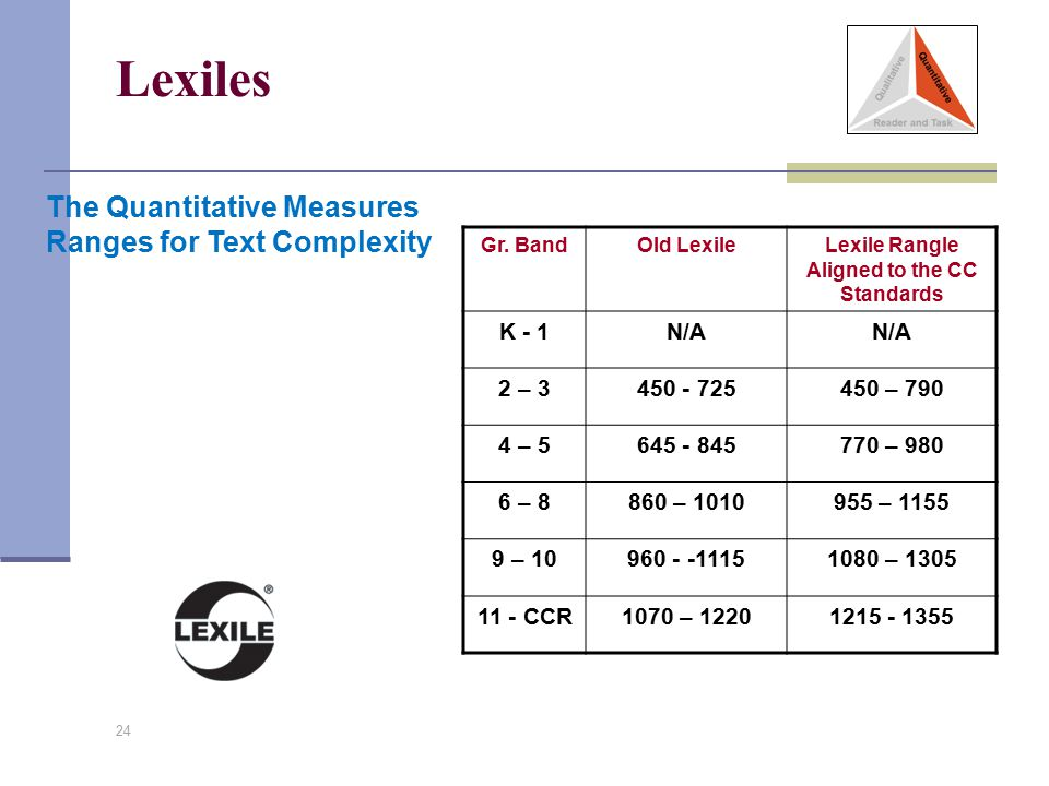 Lexiles 24 The Quantitative Measures Ranges for Text Complexity Gr. BandOld LexileLexile Rangle Aligned to the CC Standards K - 1N/A 2 – 3450 - 725450