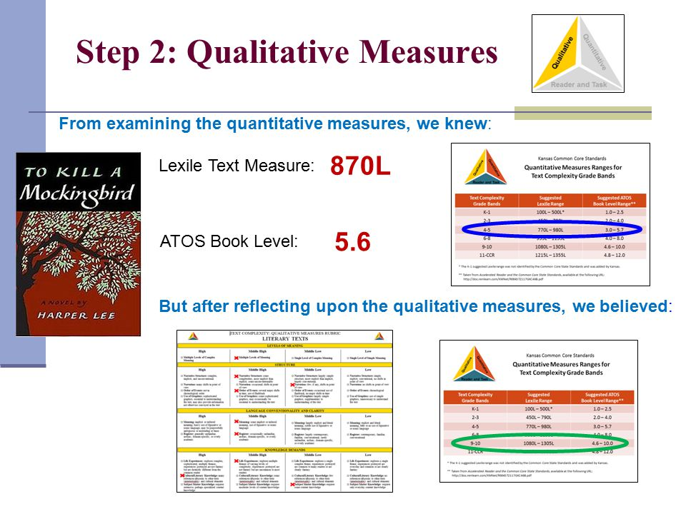 Step 2: Qualitative Measures Lexile Text Measure: ATOS Book Level: 870L 5.6 From examining the quantitative measures, we knew: But after reflecting up