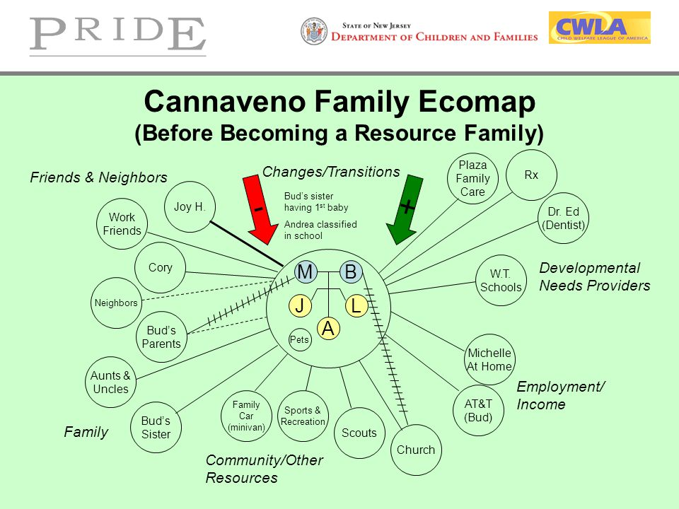 Cannaveno Family Ecomap (Before Becoming a Resource Family) MB J A L - + Friends & Neighbors Family Community/Other Resources Employment/ Income Devel